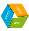 Our Purpose, Mission & Vision
